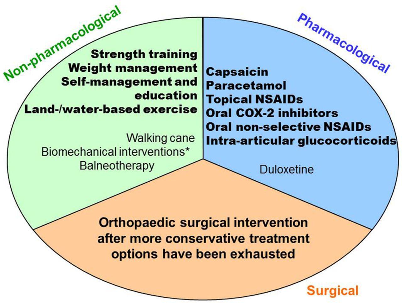 Osteoarthritis Hip Icd 10