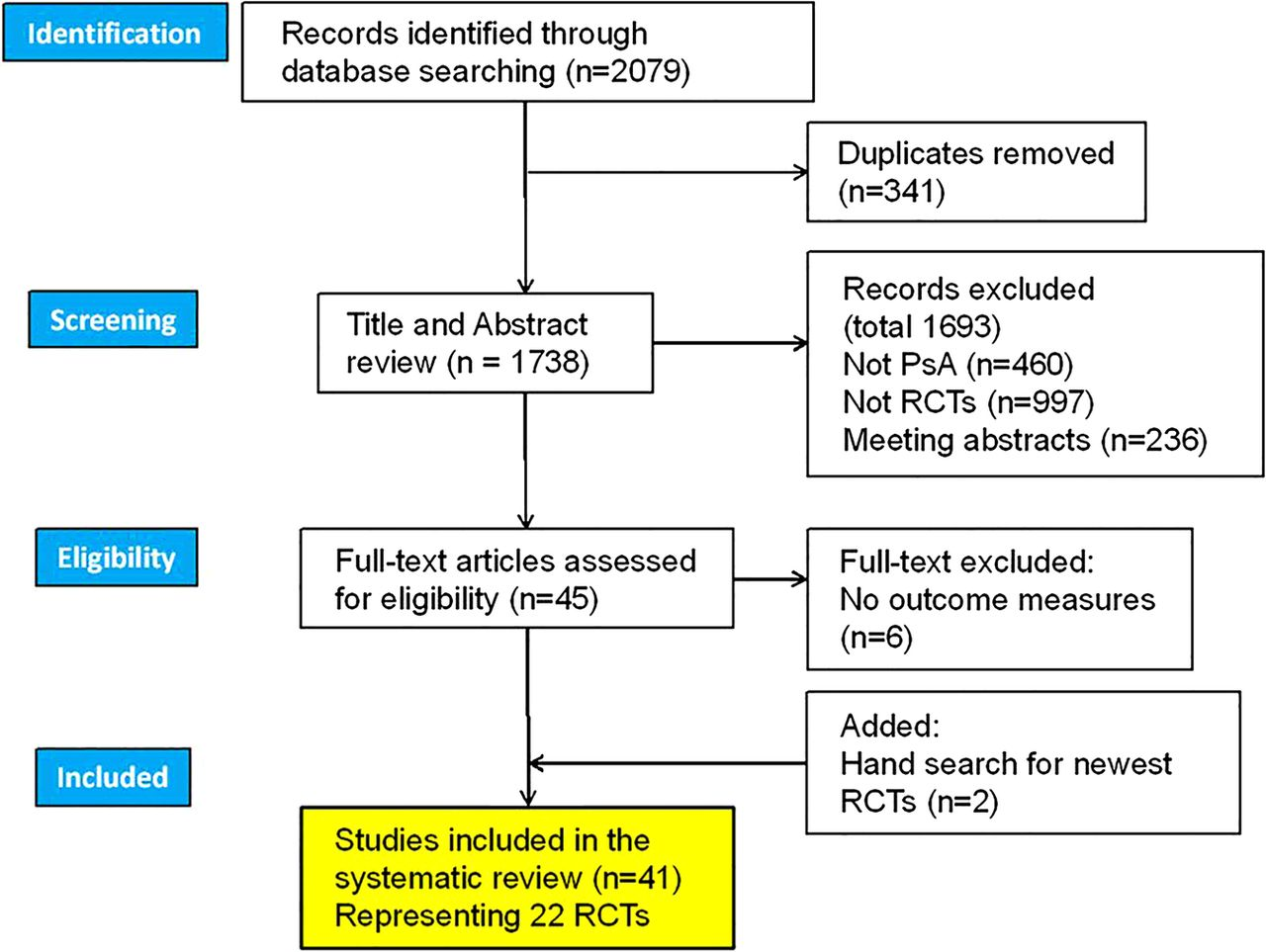 Systematic Literature Review Of Domains Assessed In