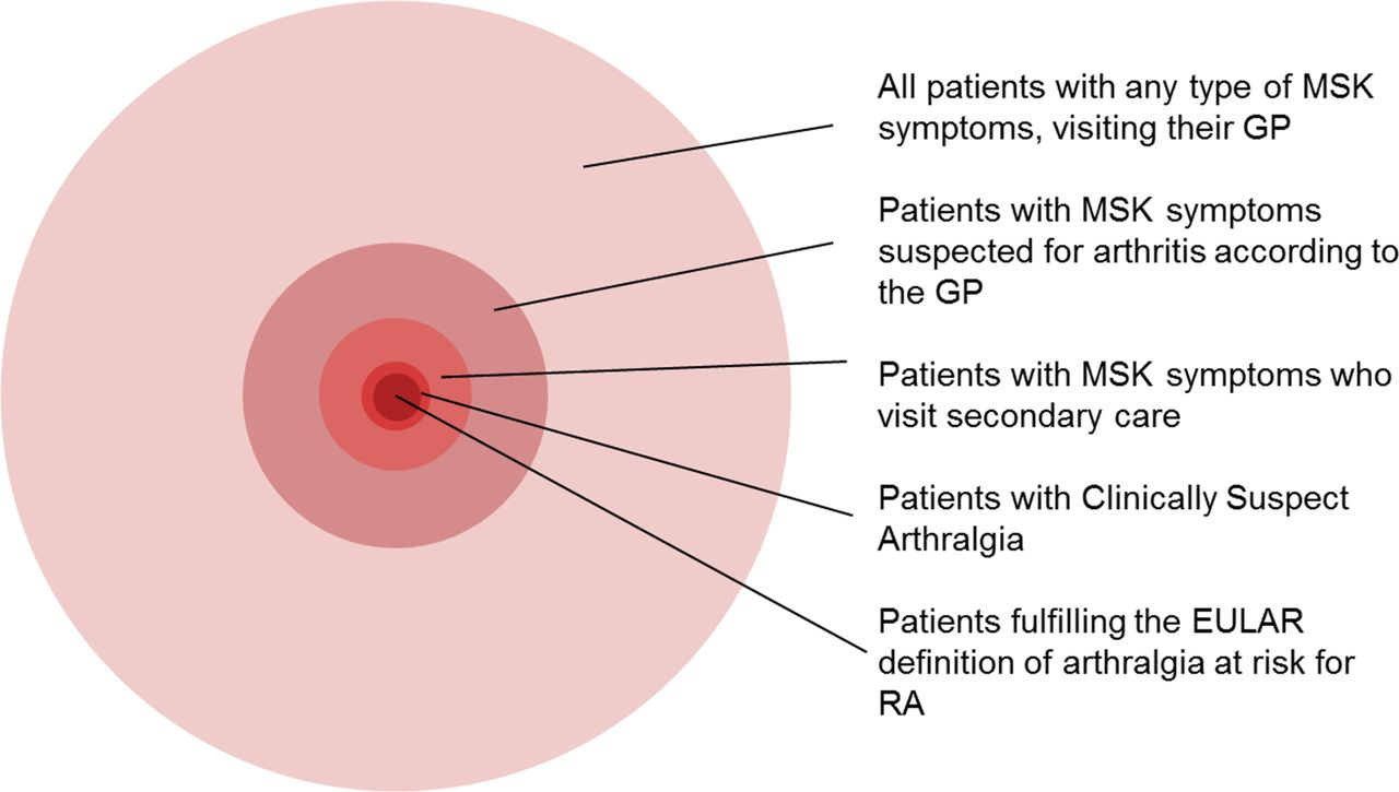 Which patients presenting with arthralgia eventually develop