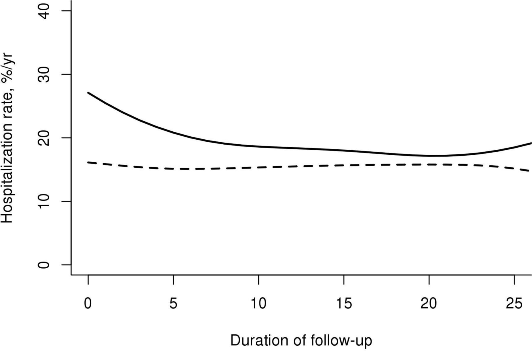 hospitalisation rates among patients with primary sjögren s syndrome