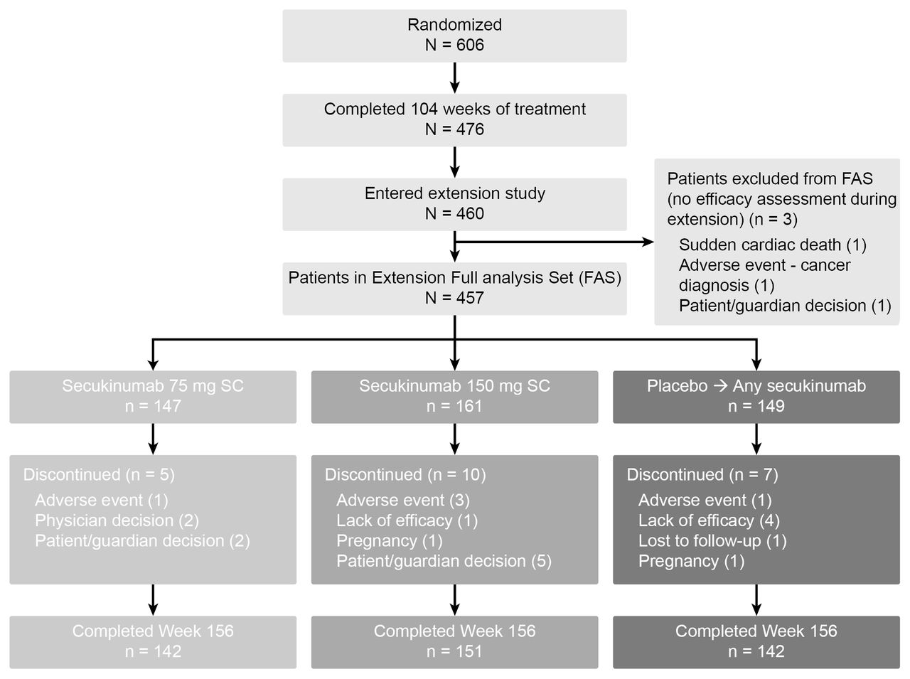 Secukinumab In The Treatment Of Psoriatic Arthritis Efficacy And