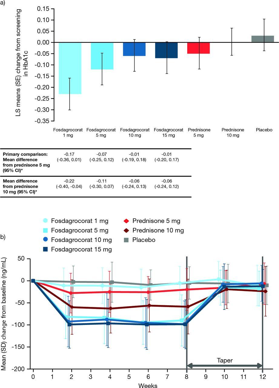 Fosdagrocorat (PF-04171327) versus prednisone or placebo in