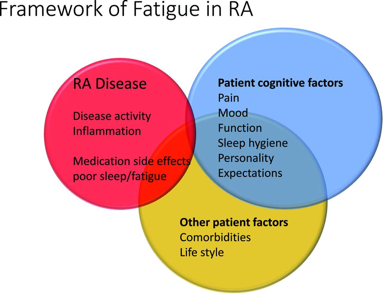Management Of Fatigue In Rheumatoid Arthritis Rmd Open